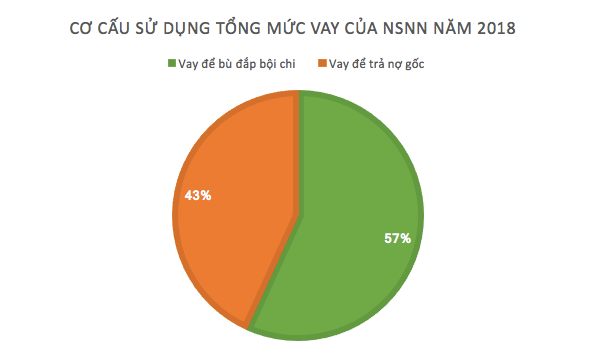 Năm 2018, Việt Nam sẽ vay 363.000 tỷ đồng để bù đắp bội chi và trả nợ