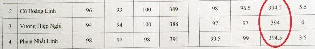 Điểm 3 thí sinh sau khi phúc khảo (vòng đỏ) đều bằng và cao hơn thí sinh Nguyễn Thái Tâm. (Ảnh: CTV)