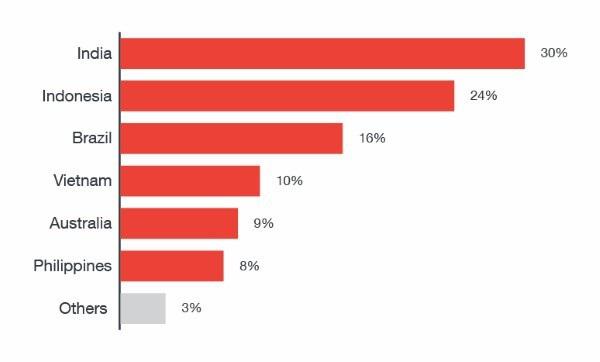 Tỷ lệ các quốc gia bị phát tán và lây nhiễm mã độc GhostTeam