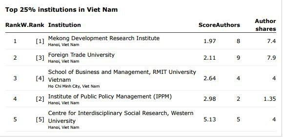 Nhiều trường ĐH ngoài công lập được xếp hạng trên Bảng xếp hạng RePEc Việt Nam - 1