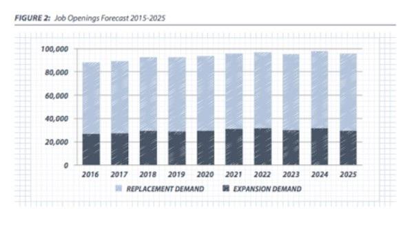 Dự báo mức tăng trưởng việc làm tại British Columbia giai đoạn 2015-2025