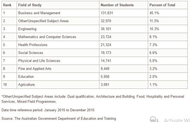 Những thông tin cần thiết và cập nhật nhất về du học và định cư Úc năm 2018 - 6