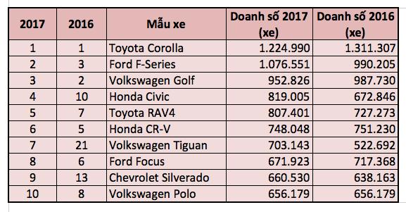 Top 10 mẫu xe bán chạy nhất thế giới năm 2017 - 2
