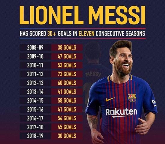 """Messi lập kỷ lục """"khủng"""" sau khi giúp Barcelona chiến thắng"""