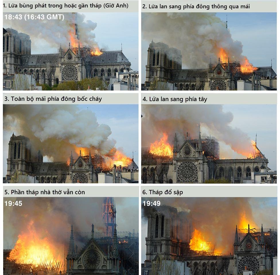 Bộ ảnh lột tả sức tàn phá của bão lửa tại Nhà thờ Đức Bà - 1