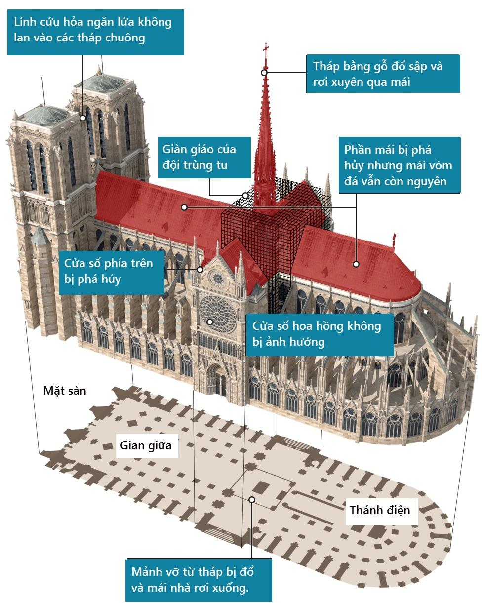 Bộ ảnh lột tả sức tàn phá của bão lửa tại Nhà thờ Đức Bà - 2