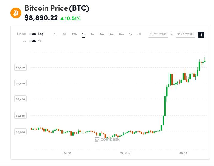 Bitcoin tiệm cận 9.000 USD - đạt mức cao nhất trong năm 2019 - 2