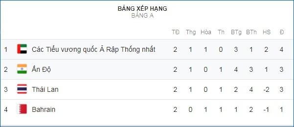Những khoảnh khắc chiến thắng ngọt ngào của Thái Lan trước Bahrain - Ảnh 19.