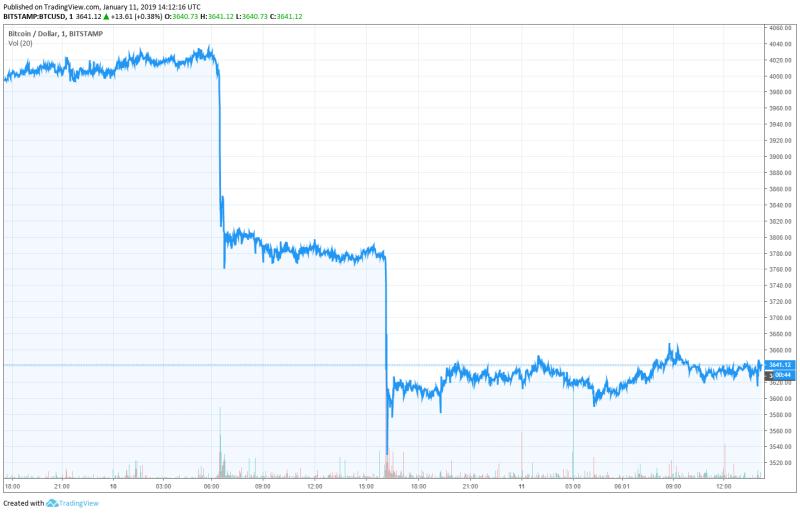 Bitcoin giảm kịch sàn trong tháng đầu năm, tới ngưỡng bốc hơi - Ảnh 1.