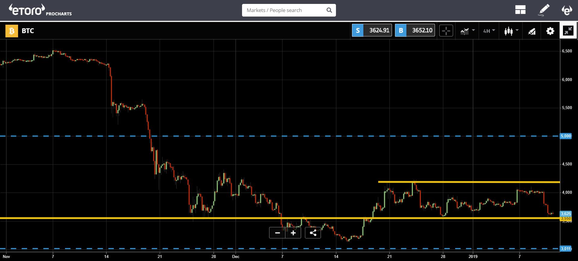 Bitcoin giảm kịch sàn trong tháng đầu năm, tới ngưỡng bốc hơi - Ảnh 2.