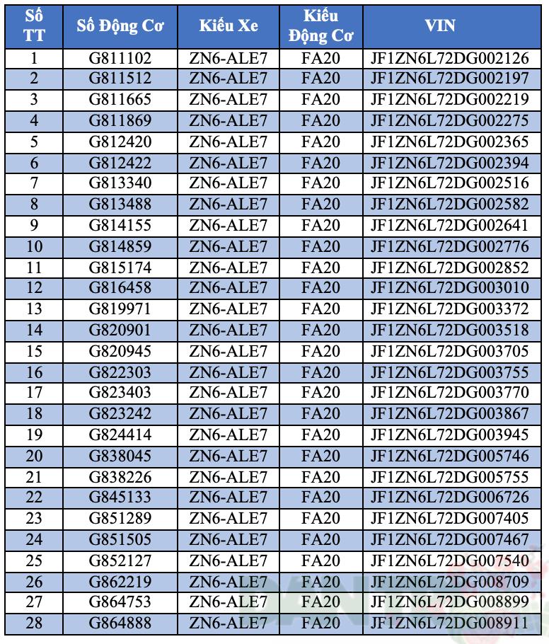 Đến lượt Toyota Việt Nam phải triệu hồi xe - Ảnh 5.