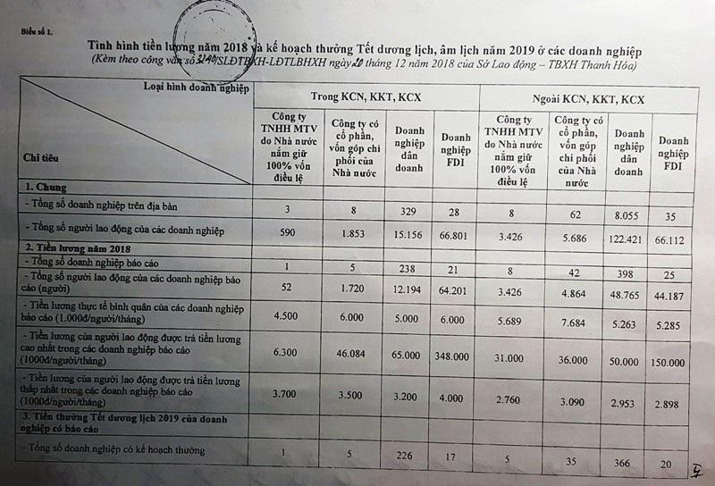 Thanh Hoá: Mức thưởng Tết cao nhất 170 triệu đồng - Ảnh 1.