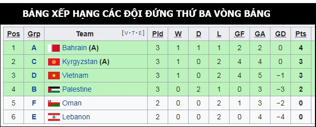 Việt Nam 2-0 Yemen: Thầy trò HLV Park Hang Seo rộng cửa đi tiếp - Ảnh 1.