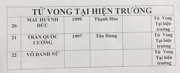 Danh sách 3 nạn nhân tử vong tại chỗ