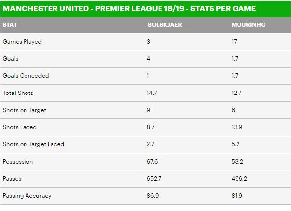 Mọi chỉ số thống kê của CLB thời Solskjaer đều tốt hơn so với thời Mourinho