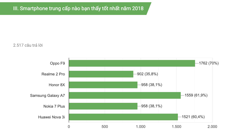Oppo F9 là mẫu smartphone tầm trung tốt nhất 2018 được độc giả Dân trí bình chọn - Ảnh 1.