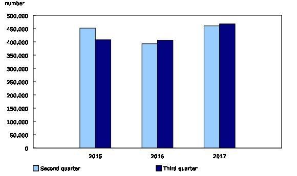 Biểu đồ thống kê lượng công việc trong quý 2 và quý 3 từ năm 2015-2017 tại Canada (Source: https://www.jobbank.gc.ca/LMI_bulletin.do)