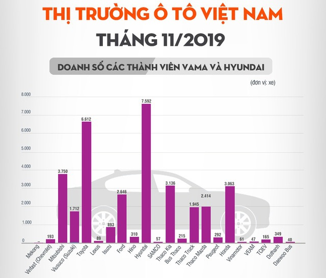 10 điểm nhấn trên thị trường ôtô - xe máy Việt Nam năm 2019 - 9