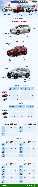 Xpander 2020 - Ertiga Sport - Toyota Rush: cuộc chiến xe 7 chỗ tại Việt Nam - 1