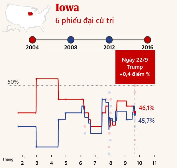 """Cuộc đua """"khốc liệt"""" Trump - Biden tại các bang chiến trường - 9"""