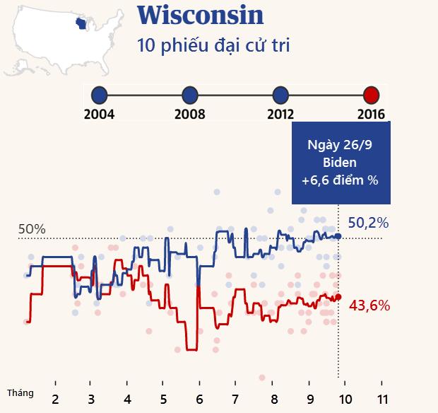"""Cuộc đua """"khốc liệt"""" Trump - Biden tại các bang chiến trường - 8"""