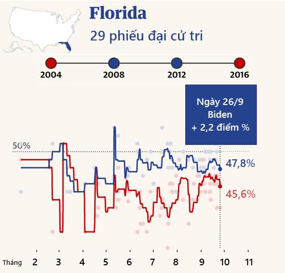 """Cuộc đua """"khốc liệt"""" Trump - Biden tại các bang chiến trường - 2"""