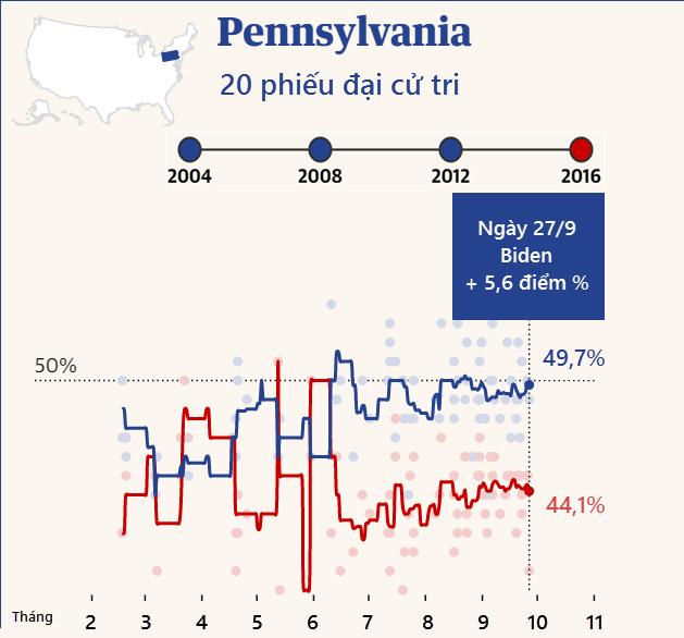 """Cuộc đua """"khốc liệt"""" Trump - Biden tại các bang chiến trường - 3"""