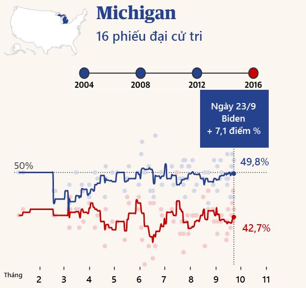 """Cuộc đua """"khốc liệt"""" Trump - Biden tại các bang chiến trường - 5"""