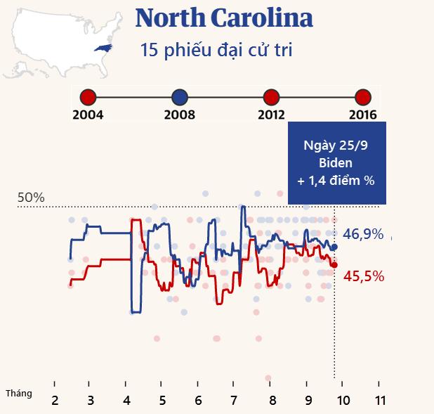 """Cuộc đua """"khốc liệt"""" Trump - Biden tại các bang chiến trường - 6"""