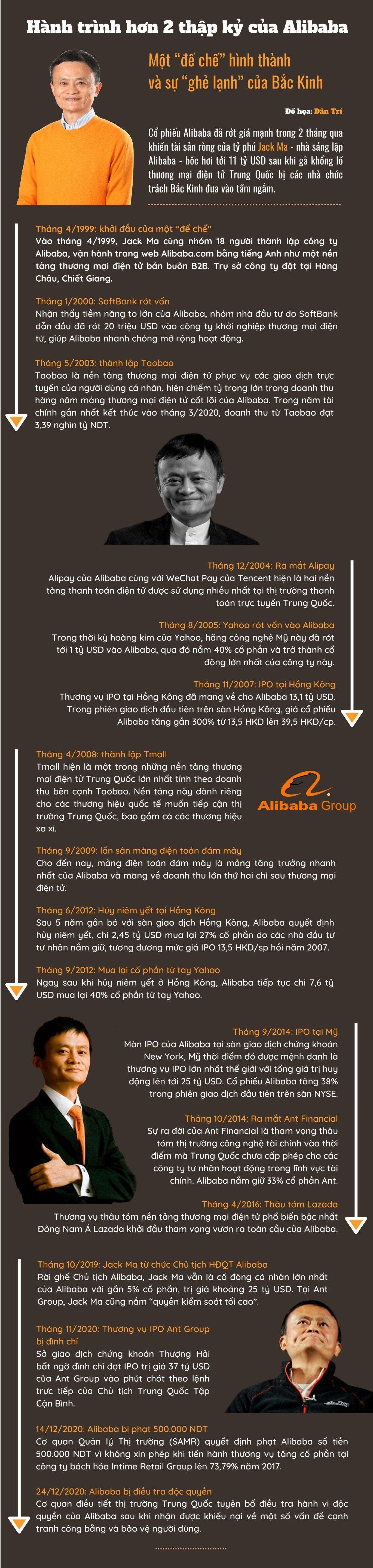 Jack Ma biến mất, Alibaba ngấm đòn và lời cảnh tỉnh từ Bắc Kinh - 5