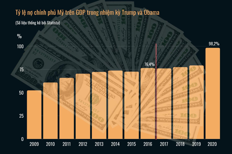 Cách ông Trump điều hành kinh tế Mỹ là bài học lớn cho người kế nhiệm Biden - 12