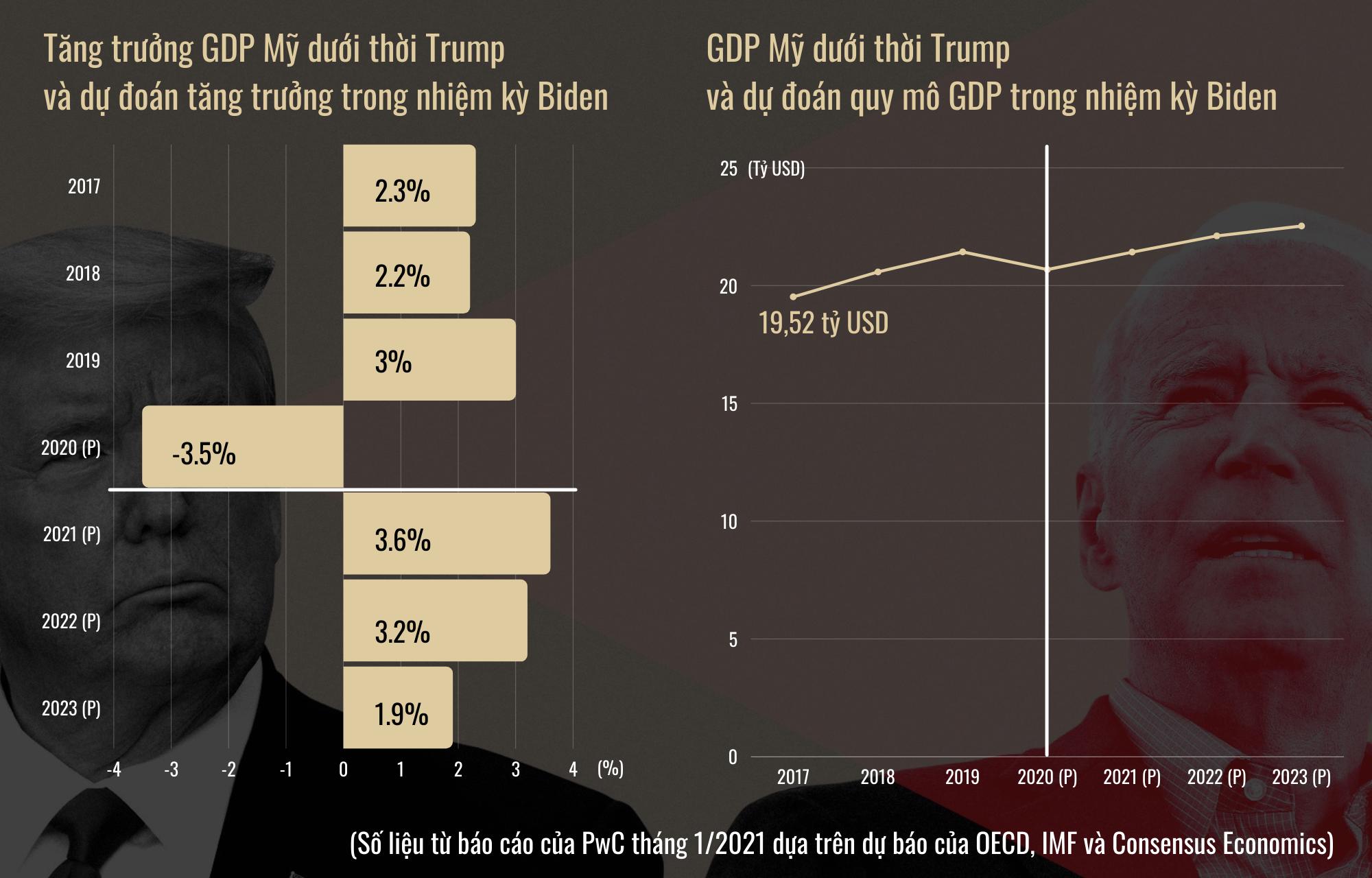 So găng chính sách kinh tế của ông Trump và ông Biden - 6