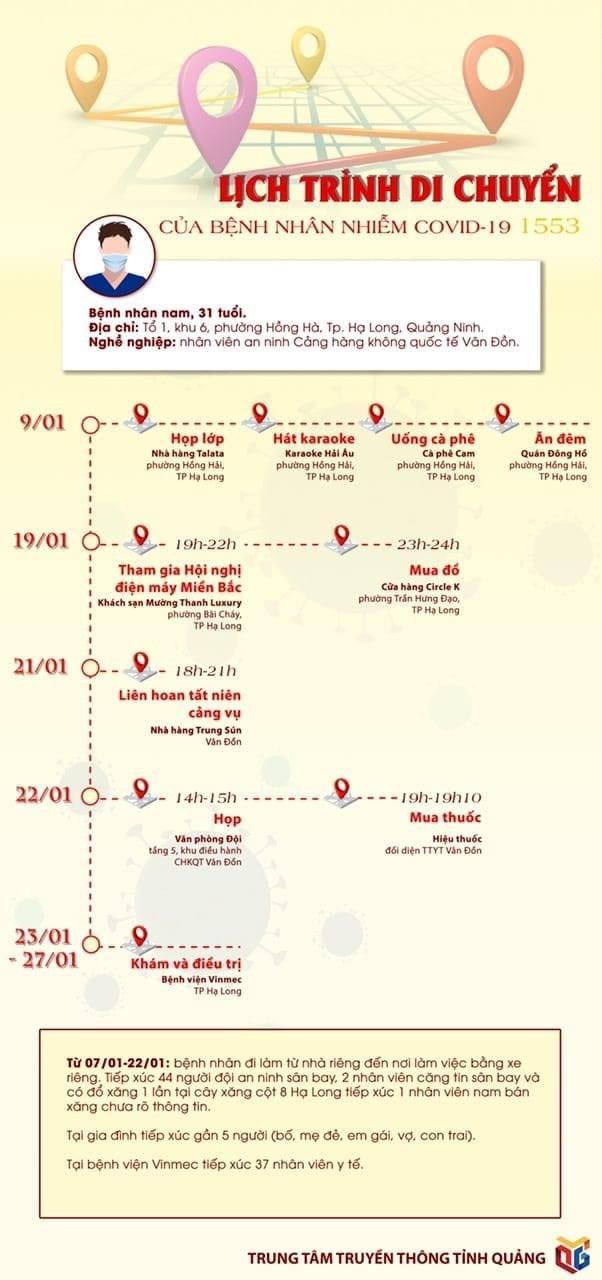 Bệnh nhân Covid-19 ở Quảng Ninh đã đi những đâu?