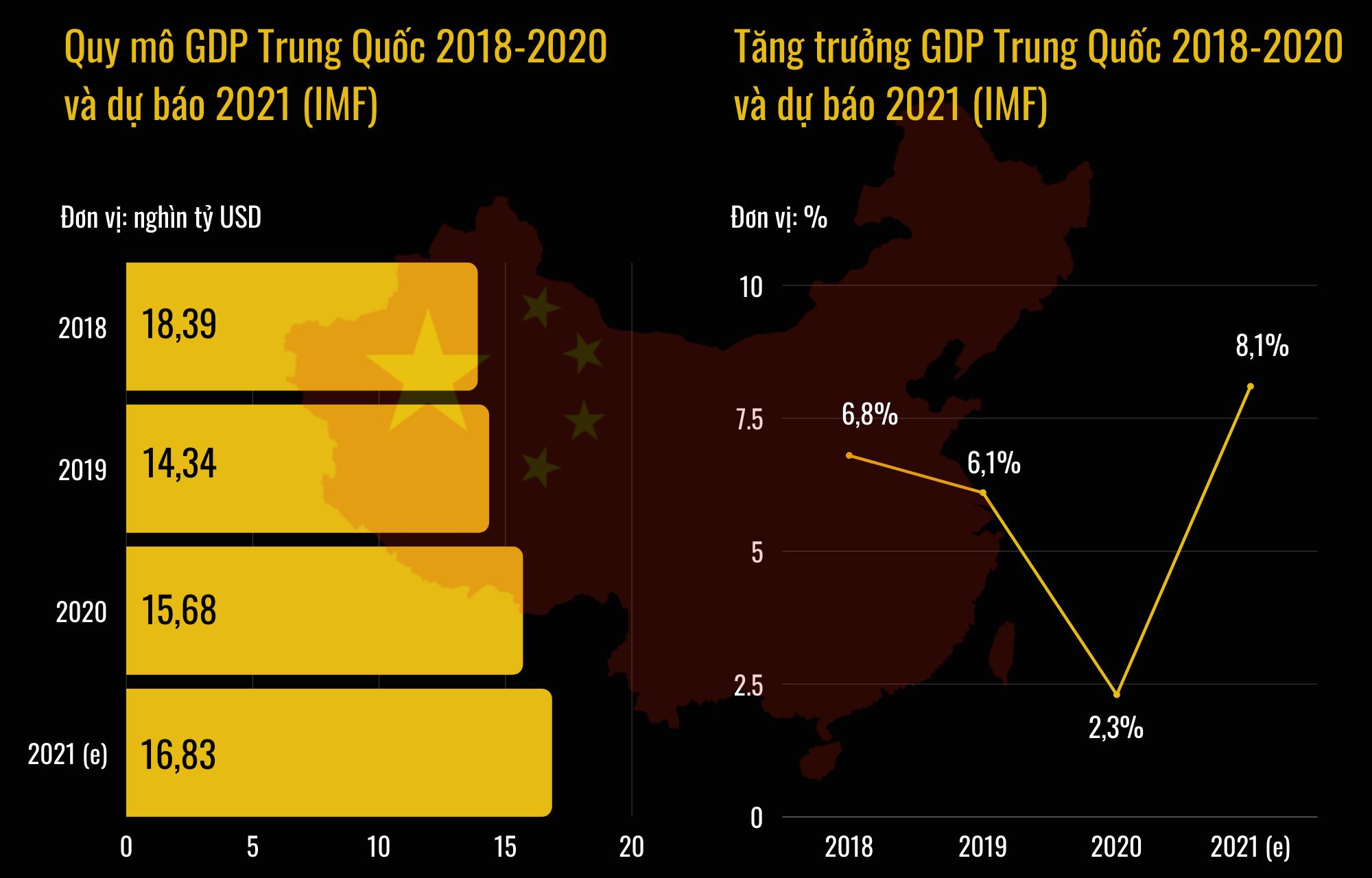 Thực chất kinh tế Trung Quốc đang đứng đâu trong cỗ máy kinh tế toàn cầu? - 2
