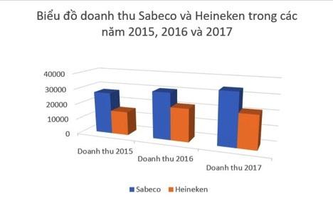 Sabeco giảm thu vẫn tăng gấp rưỡi lãi: Người Thái giỏi hơn người Việt hay…? - 4