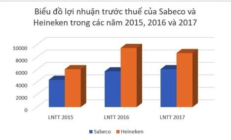 Sabeco giảm thu vẫn tăng gấp rưỡi lãi: Người Thái giỏi hơn người Việt hay…? - 5