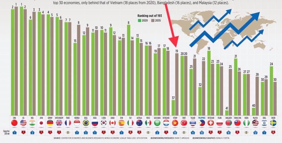 Kinh tế Việt Nam năm 2035 xếp 19 thế giới: Đừng chỉ hoài nghi, cười khẩy! - 5