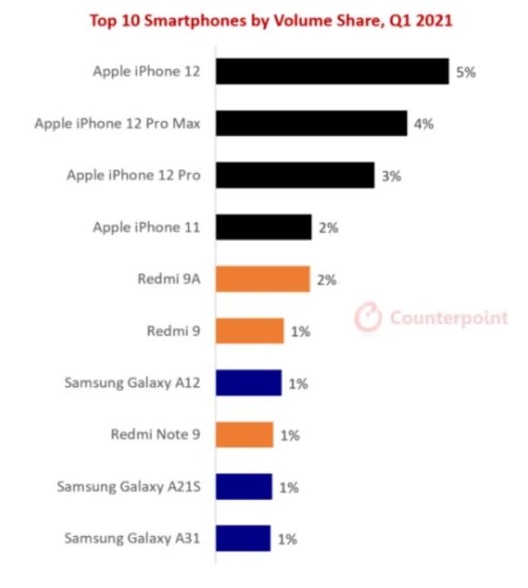 Những smartphone nào bán chạy nhất trong quý I/2021? | Báo ...