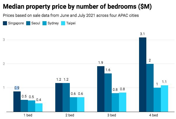 Từ Singapore cho tới Sydney, giá nhà đang đua nhau tăng vọt - 1