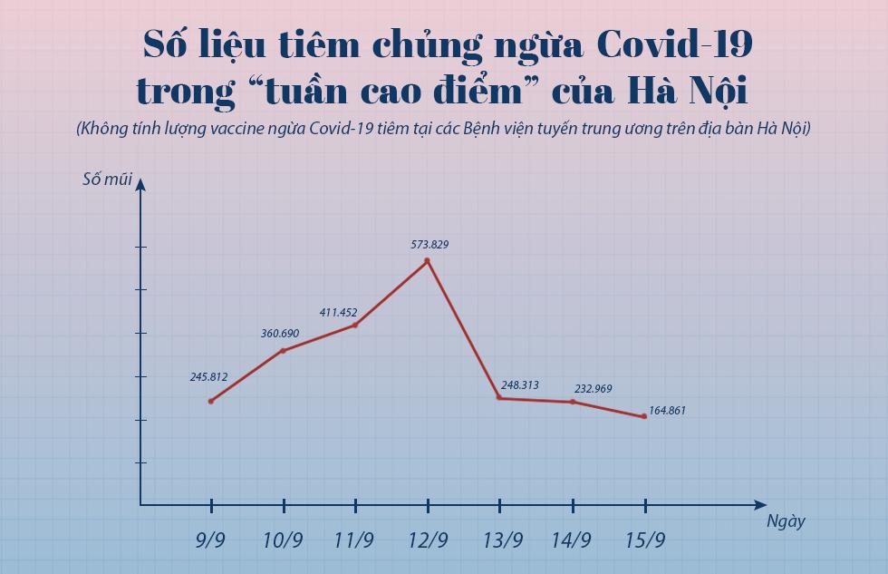 Hơn 70 ngày đêm Hà Nội chống giặc Covid-19 - 19