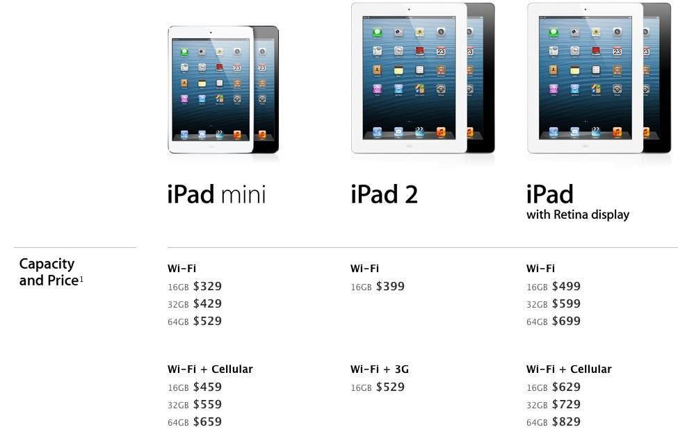 Trên trang web của Apple không còn tồn tại New iPad.