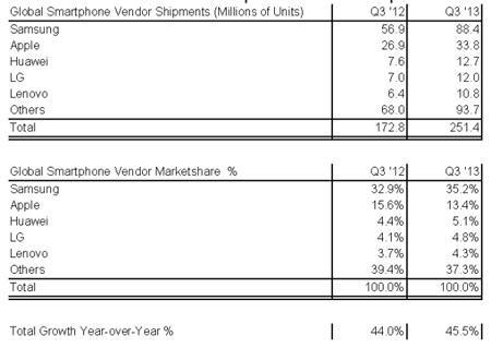 Thị phần và doanh số của các hãng di động, theo số liệu của Strategy Analytics