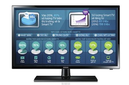 Với nhiều chức năng thú vị, số lượng SmartTV bán ra trên thị trường sẽ tăng đáng kể
