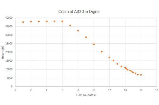 Biểu đồ cho thấy máy bay của hãng Germanwings giảm độ cao đột ngột (Ảnh: