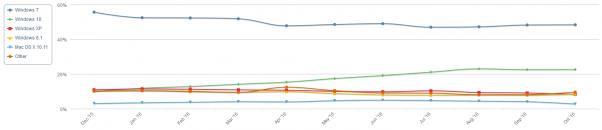 Lượng người dùng Windows 7 (xanh dương) vẫn giữ được con số cao đáng kinh ngạc, và thậm chí còn tăng trưởng mạnh hơn WIndows 10 (xanh lá) trong khoảng 2 tháng trở lại đây