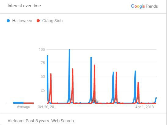 Người Việt tìm gì trên mạng trước ngày Halloween? - 1