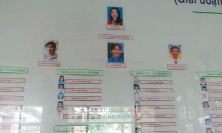 Một góc của sơ đồ cơ cấu nhân sự tại Trung tâm Nuôi dưỡng Bảo trợ Trẻ em Linh Xuân