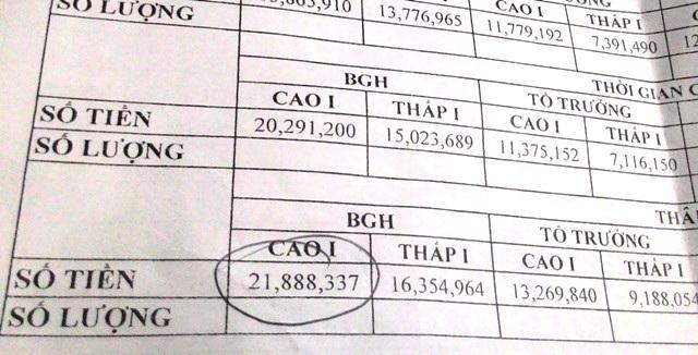 Ban giám hiệu có thu nhập cao nhất lên đến gần 21,9 triệu đồng