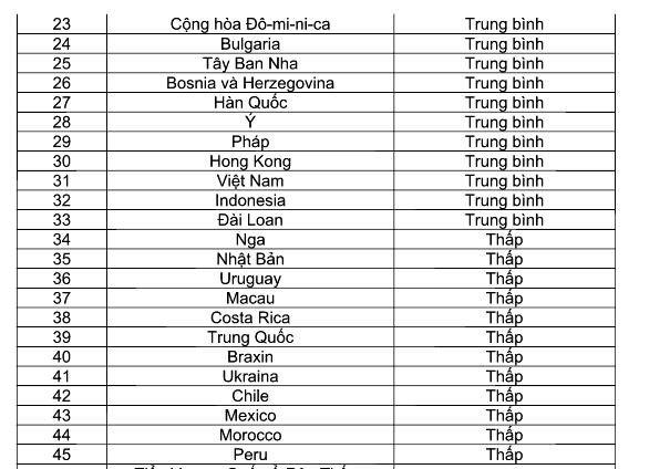Việt Nam đứng thứ 31/72 quốc gia tham gia khảo sát và ở mức trung bình về năng lực tiếng Anh