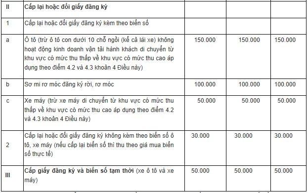 Lệ phí đăng ký, cấp biển ô tô con cao nhất 20 triệu đồng - 2